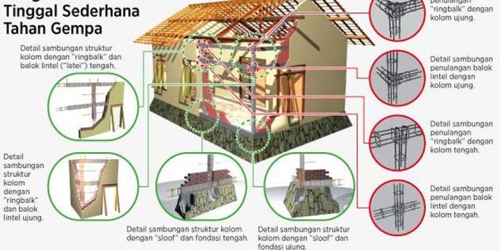10 Desain Rumah Tahan Gempa